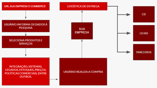 Fluxograma Logística