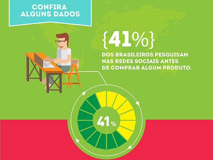 Alguns dados importantes. 41% dos brasileiros pesquisam nas Redes Sociais antes de comprar algum produto.