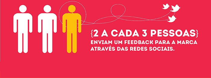2 a cada 3 pessoas, enviam um feedback para a marca através das Redes Sociais.