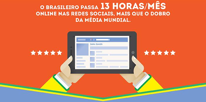 O Brasileiro passa 13 horas/mês online nas redes sociais, mais que o dobro da média mundial.
